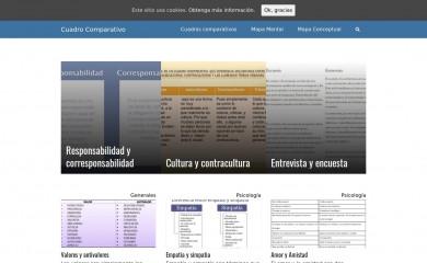 cuadrocomparativo.org screenshot